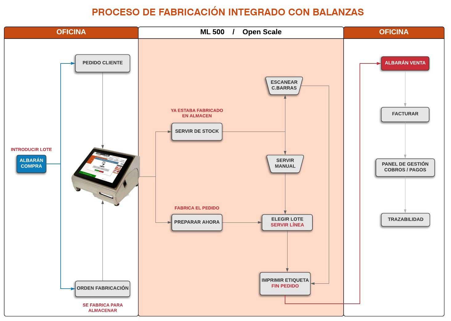 Proceso de fabricación integrado con balanzas TouchDominusScale